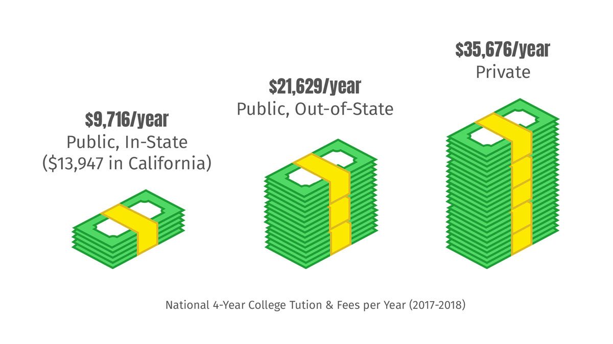 Graphic showing the average costs of college tuition in The United States